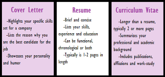 does cover letter mean in a cv