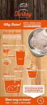 brining thanksgiving turkey how to prep u0026 brine a turkey