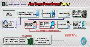 membuat prosedur paspor bagaimana prosedur cara langkah membuat paspor di indonesia jalan