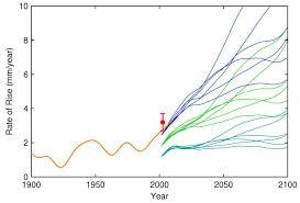 rahmstorf et al validate ipcc temperature projections find sea