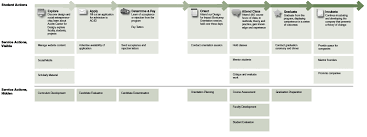 wicked problems problems worth solving service blueprint