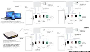 mflex access control detailed