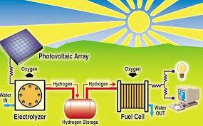 hydrogen fuel cell home generator http modtopiastudio com home