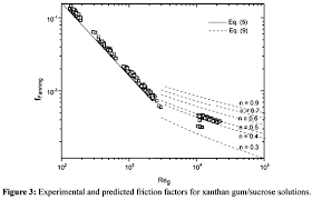 Friction Coefficient Table by Friction Losses In Valves And Fittings For Power Law Fluids