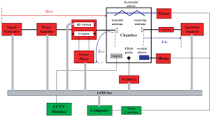 reverberation chamber for emc testing interference technology