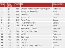 architektur ranking statistiken fürs kaffeekränzchen urbanophil