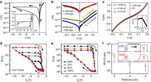 optically controlled electroresistance and electrically controlled