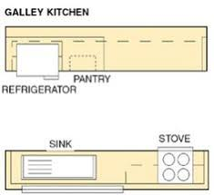 Galley Kitchen Designs Layouts by Image Result For Galley Kitchen Designs Layouts Kitchen Ideas