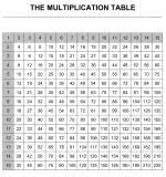 100x100 Multiplication Table Chart Multiplication Charts From 100x100