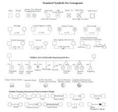 genogram templates genopro xiii family structures and