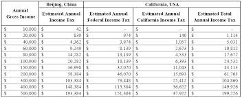 california income tax table is the individual income tax higher in china than in the u s x