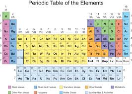 Period 3 Periodic Table Color Periodic Table Blank Cc Cycle 3 Pinterest Periodic