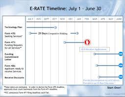 sample calendar timeline educatianal calendar timeline template