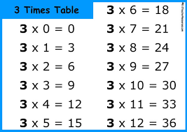 times tables clipart 54