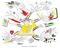 synonym for map inner portrait creation mind map