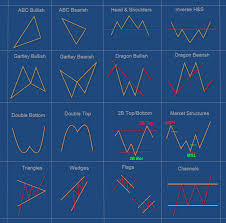 Chart Pattern Trading System   webinar of suri duddella the success and failure of chart patterns