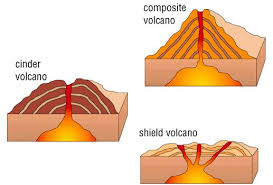 volcanoes and earthquakes earth and environmental science honors