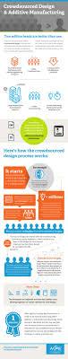 crowdsourcing design crowdsourcing advanced manufacturing