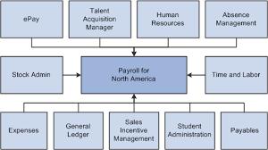 peoplesoft hrms tables list peoplesoft enterprise payroll for north america 9 1 peoplebook