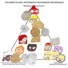 Meme Mcdonalds - mcdonalds alignment meme by timgaukertoons on deviantart