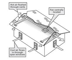 do whole house fans work it s gonna get keep your cool quiet cool whole house fans