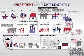 election process unit mr shea u0027s course hub