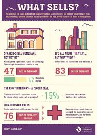 infographic california real estate market improvingthe real estate news archives valley of heart s delight blog