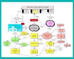 Nursing Concept Map Infection Concept Map Deanne Blach Db Productions