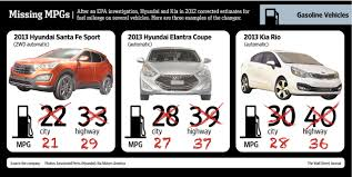 gas mileage for a hyundai accent u s fines hyundai kia for overstating fuel economy wsj