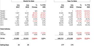 mazda line mazda reports july sales inside mazda