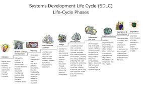 Nist Sp 800 53 Rev 4 Spreadsheet How Security And Quality U0027mesh U0027 Within The Sdlc U201d