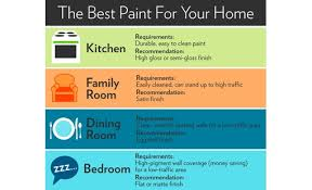what is the best paint finish to use on kitchen cabinets use the right paint finish nest seekers