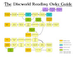 Discworld Map Terry Pratchett U0027s Discworld Reading Order Guide 1 Books