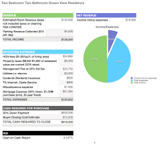 Rental Income And Expenses Spreadsheet Toolkit For Purchasing A Hawaii Vacation Rental Property Hawaii