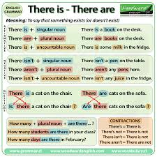 there is there are english grammar rules