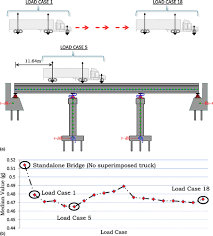 influence of traffic loading on the seismic reliability assessment