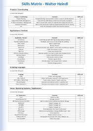 design expert 9 key skills matrix wally heindl