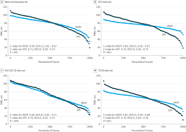 individualized immune prognostic signature in early stage