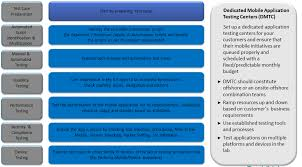 mobile application testing step by step approach