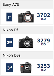 best low light dslr camera the d810a could be the best low light high iso dslr camera nikon has