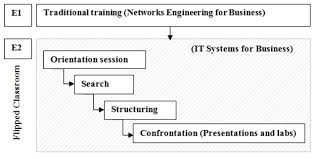 improving the teaching of ict engineering using flipped learning