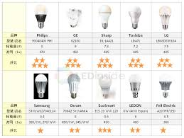 what is the difference between led and incandescent light bulbs ledinside led light bulbs evaluation 40w incandescent light bulbs