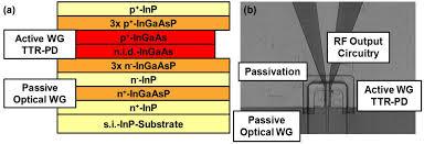 photonics free full text inp based waveguide triple transit