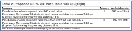 nfpa 70e arc flash table to combined cycle journal
