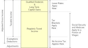 capital gains tax table 2017 excel spreadsheet to estimate federal and state income taxes