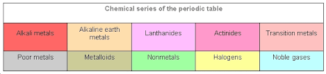 Periodic Table Periods And Groups Periodic Table Classification Tutorsonnet