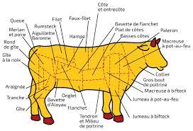comment cuisiner le plat de cote viande du terroir lorrain à griller à poêler à rôtir comment