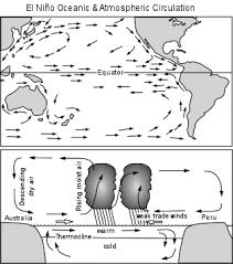 ocean atmosphere system