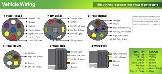 seven pole wiring harness wiring diagram byblank