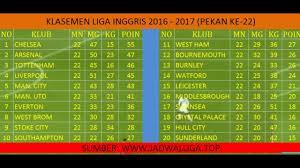 Klasemen Liga Inggris Klasemen Liga Inggris 2016 2017 Terbaru Pekan Ke 22